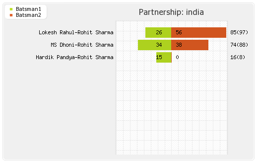 India vs South Africa 8th Match Partnerships Graph