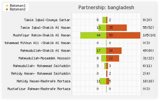 England vs Bangladesh 12th Match Partnerships Graph