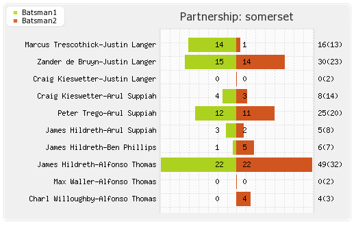 Deccan Chargers vs Somerset 5th T20 Partnerships Graph