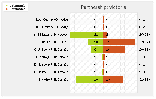 Cobras vs Victoria 16th T20 Partnerships Graph