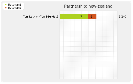 New Zealand vs India 1st Test Partnerships Graph